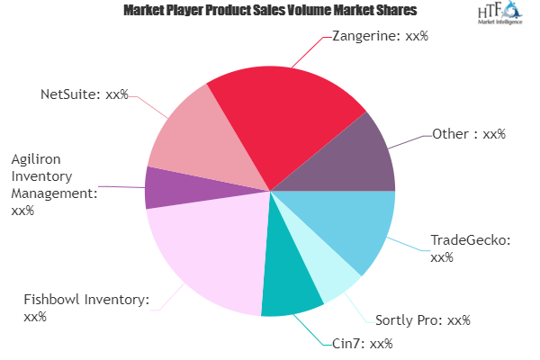Stock Control Software Market Seeking Excellent Growth | TradeGecko, Sortly Pro, Cin7, Fishbowl Inventory