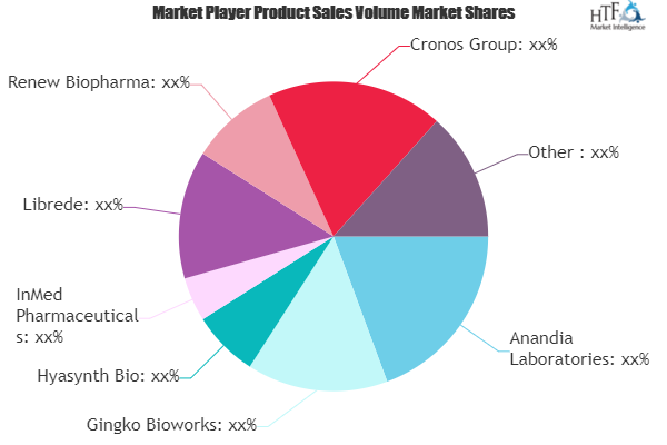 Biosynthesis of Cannabinoids Market SWOT Analysis by Key Players- Bristol-Myers Squibb, Biogen, Hyasynth Bio