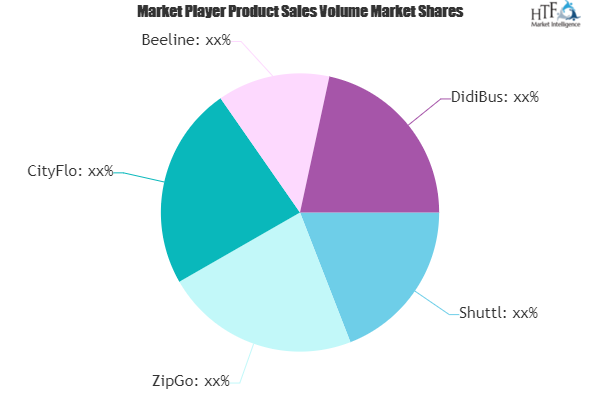 Bus Services Market is Thriving Worldwide | Shuttl, ZipGo, CityFlo, Beeline, DidiBus