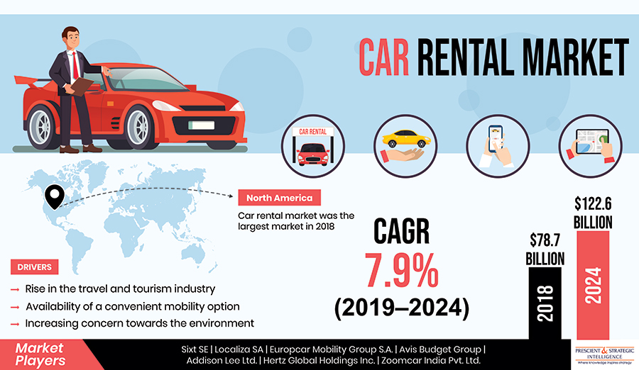 Car Rental Market to Be Worth More Than $122.0 Billion by 2024