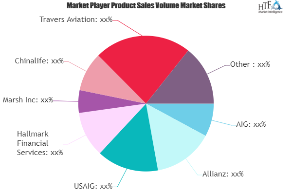 Space Insurance Market May Set New Growth Story | AIG, Allianz, USAIG, Hallmark Financial Services