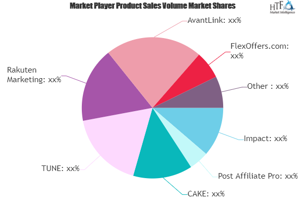 Affiliate Marketing Programs Software Market is Booming Worldwide | Impact, Post Affiliate Pro, CAKE, TUNE
