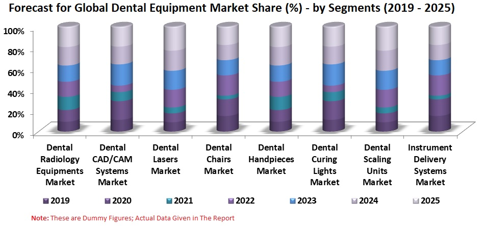 Global Dental Equipment Market is expected to be USD 15 Billion by 2025
