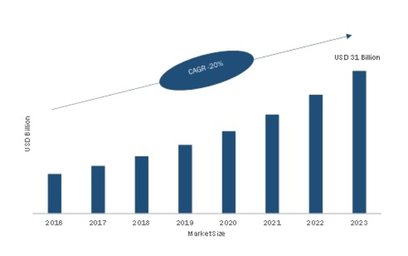 4K Cameras Market 2020 Size: Discovers Technologies, Facts, Figures and Analytical Insights, Share, Trends, Applications, Segmentation and Set to Grow according to Forecast by 2023