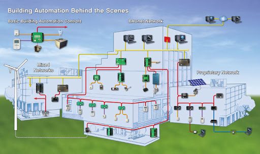Building Automation System Software Market 2020 Global Technology, Consumption, Development, Application, Trends, Demand and forecasts to 2020-2026