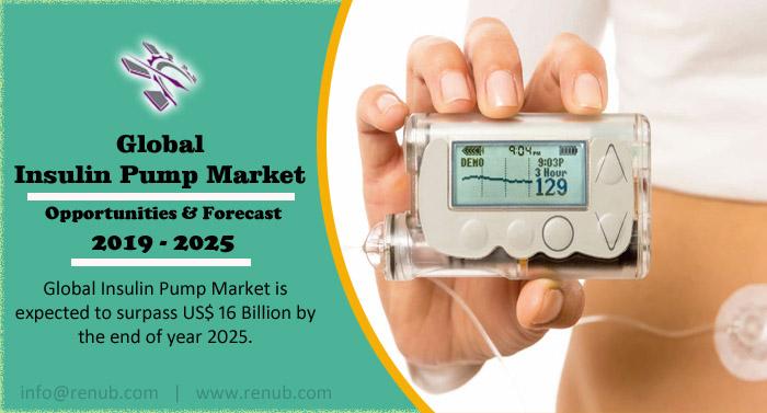 Global Insulin Pump Market will be US$ 16 Billion by 2025