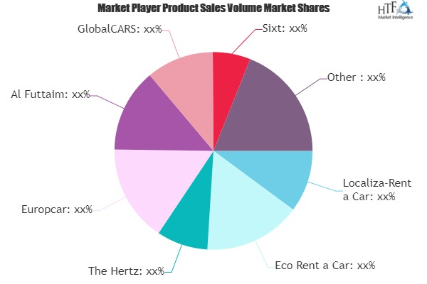 Car Rental and Leasing Market Next Big Thing | Major Giants- Localiza-Rent a Car, Eco Rent a Car, The Hertz