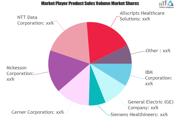 Healthcare IT Consulting Market to Witness Huge Growth by 2025 | IBM, General Electric (GE), Siemens Healthineers, Cerner