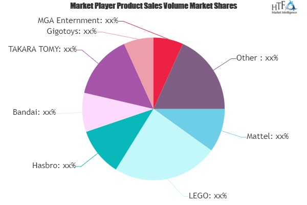 Educational Toy Market: Beating Growth Expectations- Mattel, LEGO, Hasbro
