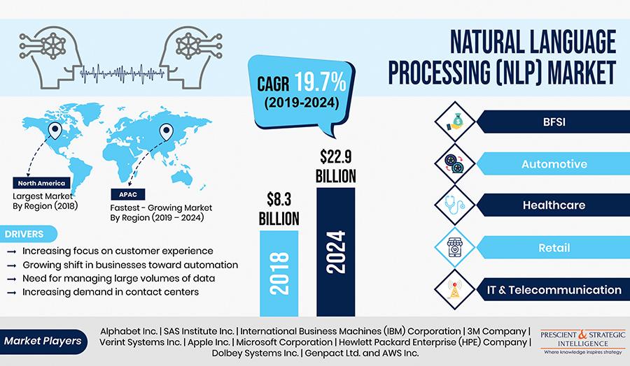 Rising Data Volume Driving Natural Language Processing (NLP) Market