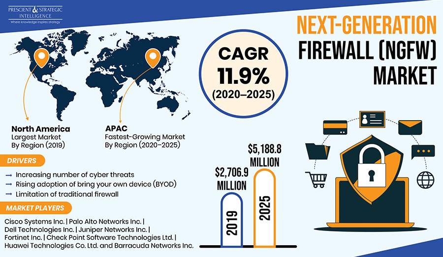 Increasing Cybercrime Rate Propelling Next-Generation Firewall (NGFW) Market