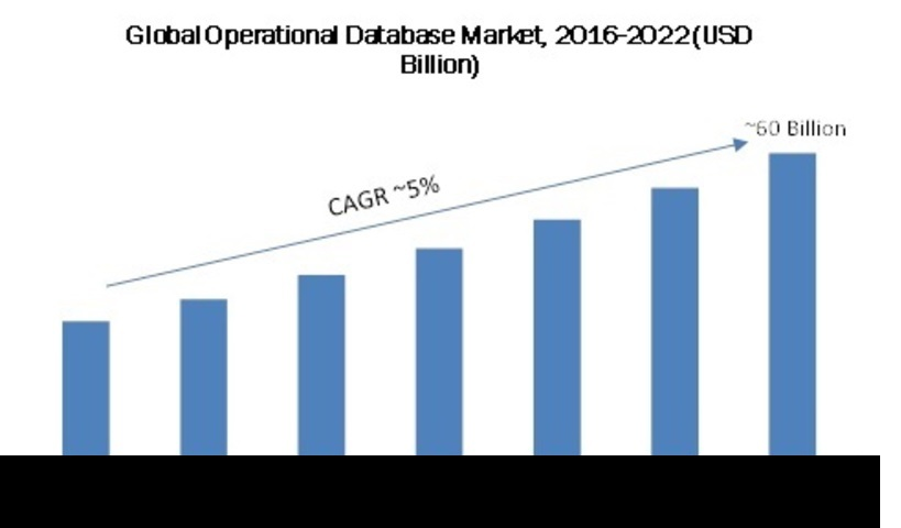 Operational Database Management System Market 2020: Business Opportunities, Industry Size, Share Analysis, Competitive Review, Latest Trends, Revenues, SWOT Analysis with Regional Forecast till 2022