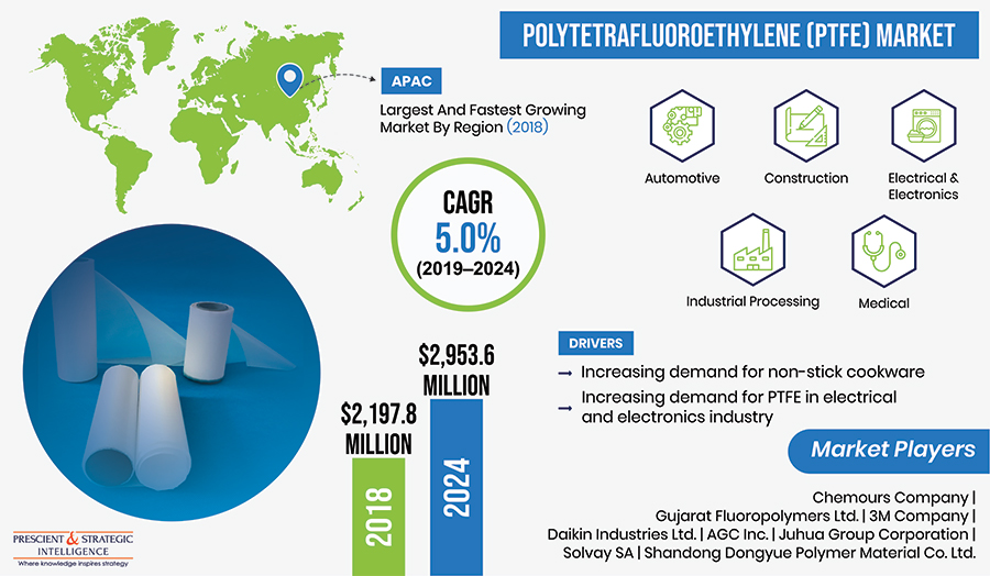 Polytetrafluoroethylene (PTFE) Market to Generate Revenue Worth $2,953.6 Million by 2024