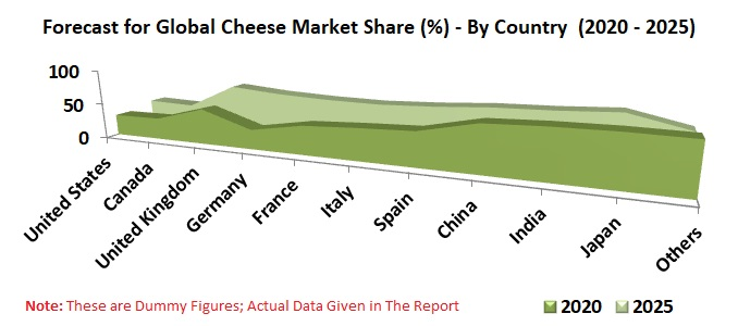 Global Cheese Market by Country, Type (Processed, Unprocessed), Product, Channel Distribution, Company Analysis