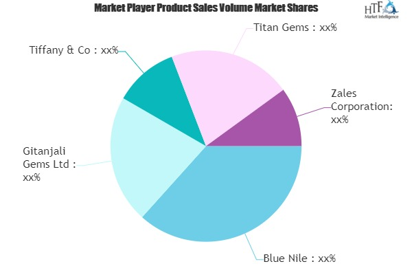 Gemstones Market Views: Taking A Nimble Approach To 2020