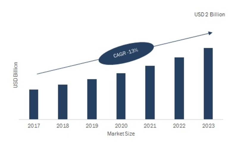 Terminal Management System (TMS) Market 2020: Classification, Applications, Industry Chain Overview, SWOT Analysis By Size, Share, Growth, Segments and Regions with Competitive Landscape By 2023