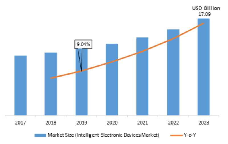 Intelligent Electronic Devices Global Market Pegged to Expand Robustly| IED Market Classification, Application, Industry Chain Overview, SWOT Analysis and Competitive Landscape To 2023