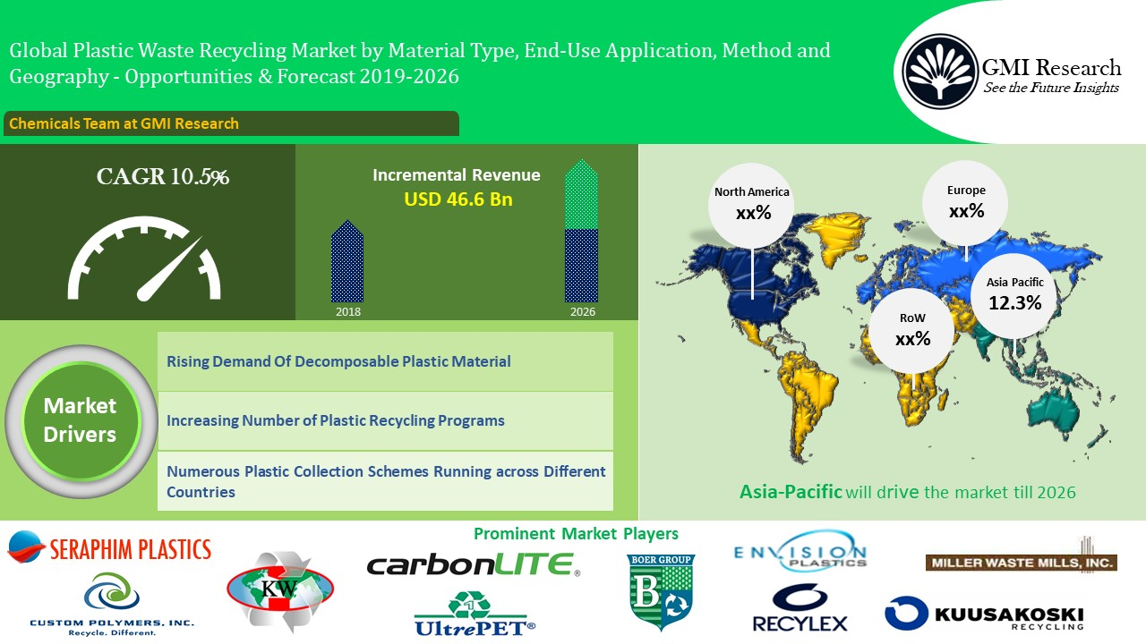 Plastic Waste Recycling Market to Reach USD 85.9 Billion in 2026