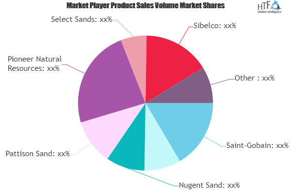 Construction Sand Market to Witness Huge Growth by 2026 | Saint-Gobain, Bathgate Silica Sand, Nugent Sand