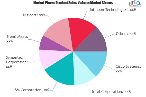 IoT Security Solution Market: Major Technology Giants in Buzz Again | Cisco Systems, Intel, IBM, Symantec