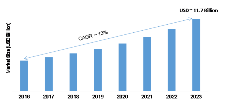 Cloud Testing Market 2020 – 2023: Receives a Rapid Boost in Economy due to High Emerging Demands by Regional Forecast