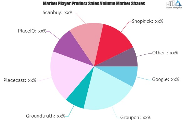 Location Based Marketing Market: Study Navigating the Future Growth Outlook