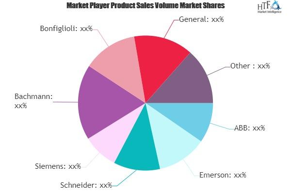 Wind Automation Market Next Big Thing | Major Giants- Emerson, Schneider, Siemens, Bachmann