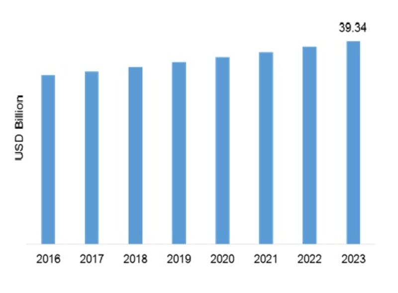 Synthetic Lubricant Market 2020 - Growth, Share, Demand, Size, Trends, Growth Opportunities, Analysis and Forecast to 2023