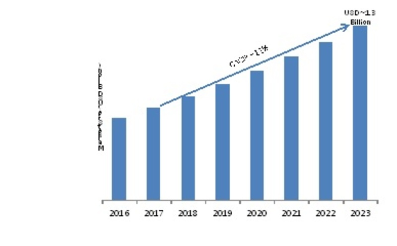 Clickstream Analytics Market 2020 Size, Global Trends and Forecast by Regions, Segmentation, Applications, Dynamics, Development Status and Outlook 2023