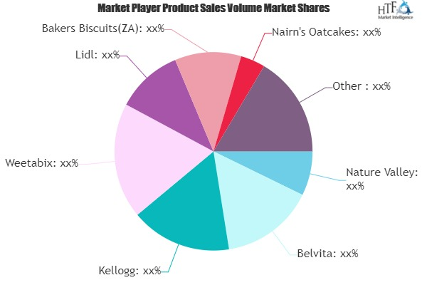 Breakfast Biscuit Market: Growing Popularity and Emerging Trends | Nature Valley, Belvita, Kellogg