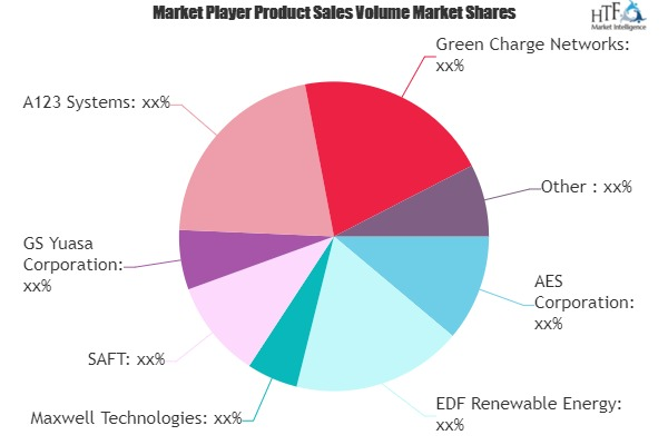 Advanced Energy Storage Market May Set New Growth Story | Schneider Electric, ABB, NEC, Samsung