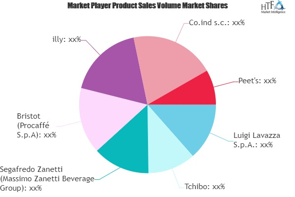 Espresso Coffee Market to Witness Huge Growth by 2025 | Luigi Lavazza, Tchibo, Segafredo Zanetti
