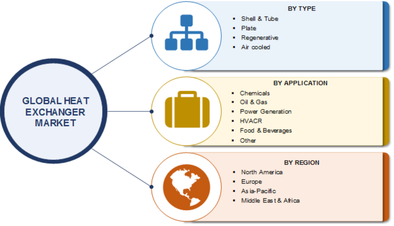 Heat Exchanger Market Statistics 2020   Global Analysis by Type, Application, Trends, Growth, Share, Size, Opportunities, Leading Players and Business Boosting Strategies till 2023