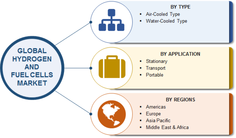 Hydrogen and Fuel Cells Market Report 2020   Driving Factors by Manufacturers, Growth Opportunities, Dynamics, Worldwide Overview and Global Analysis by Regional Forecast to 2025