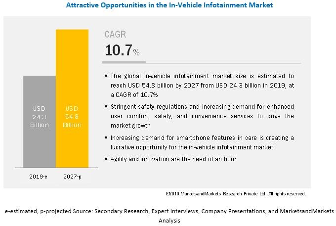 In-vehicle Infotainment Market Worth $54.8 Billion by 2027 - Exclusive Report by MarketsandMarkets™