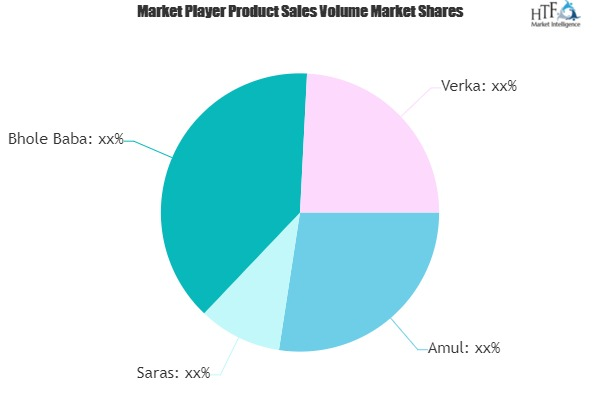 Ghee Market Players Moving Ahead Strongly with New Approaches in 2020 | Amul, Saras, Verka