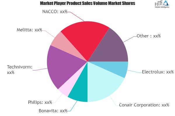 Drip Coffee Market to See Huge Growth by 2025 | Electrolux, Conair, Bonavita, Philips