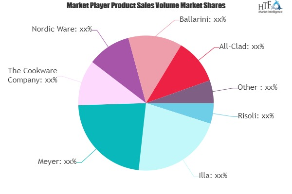Cookware Products Market Revenue Sizing Outlook Appears Bright