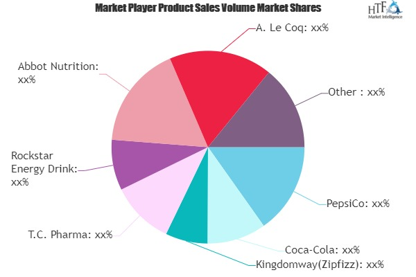 Sports-Energy Drinks Market is Dazzling Worldwide | PepsiCo, Coca-Cola, Rockstar Energy Drink