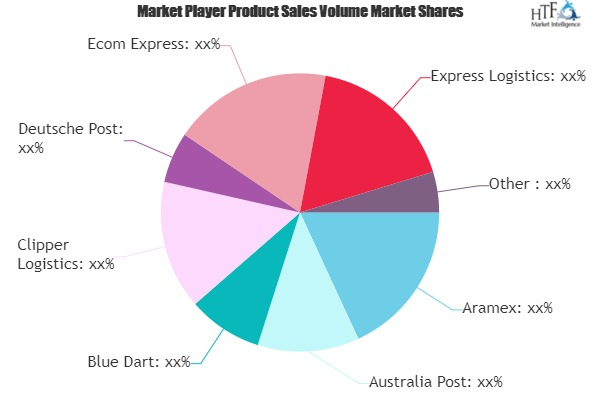 E Commerce Logistics Market Worth Observing Growth | FedEx, Blue Dart, Express Logistics