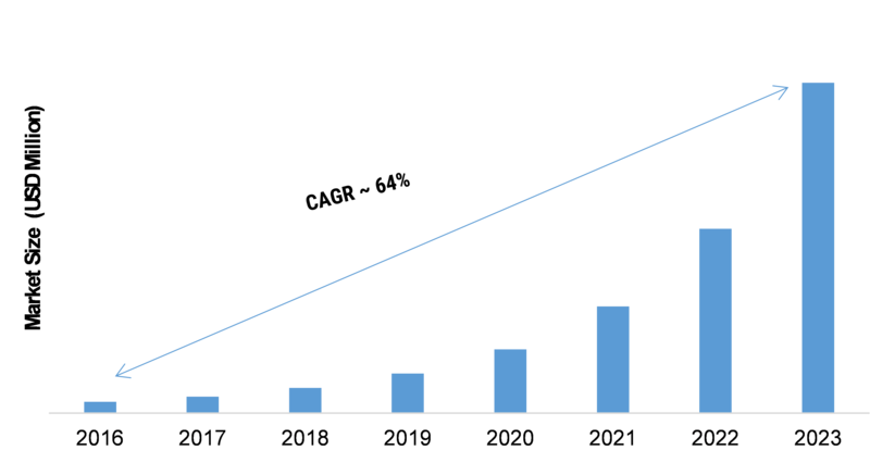 Stretchable Electronics Market 2020-2023 | Global Leading Growth Drivers, Classification, Applications, Major Segments, Industry Size, Profits and Regional Analysis by Forecast to 2023