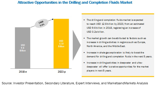 Drilling and Completion Fluids to Reach $12.76 billion by 2023 | Leading key players are  BHGE, Halliburton, Schlumberger, Newpark Resources, Tetra Technologies