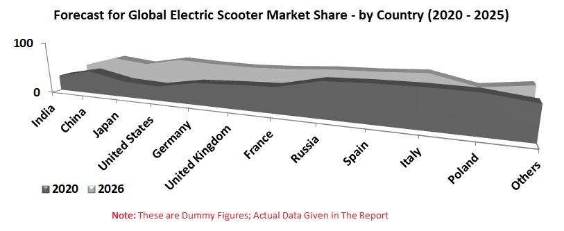 Electric Scooter Market Global Forecast by Country, Product, Battery Type, Company