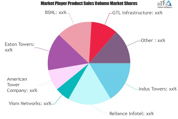 Telecom Towers Market Next Big Thing | Major Giants- Indus Towers, Reliance Infotel, Viom Networks
