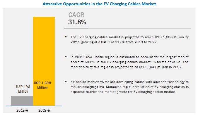 EV Charging Cables Market Predictions Exhibit Massive Growth by 2027