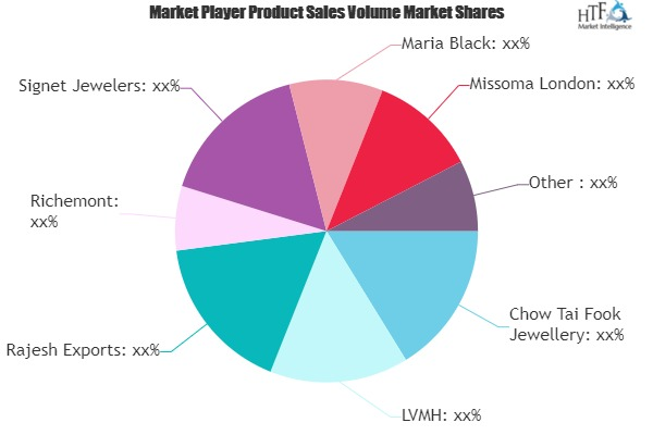 Jewellery Market: Growing Popularity and Emerging Trends | Chow Tai Fook, LVMH, Rajesh Exports, Richemont