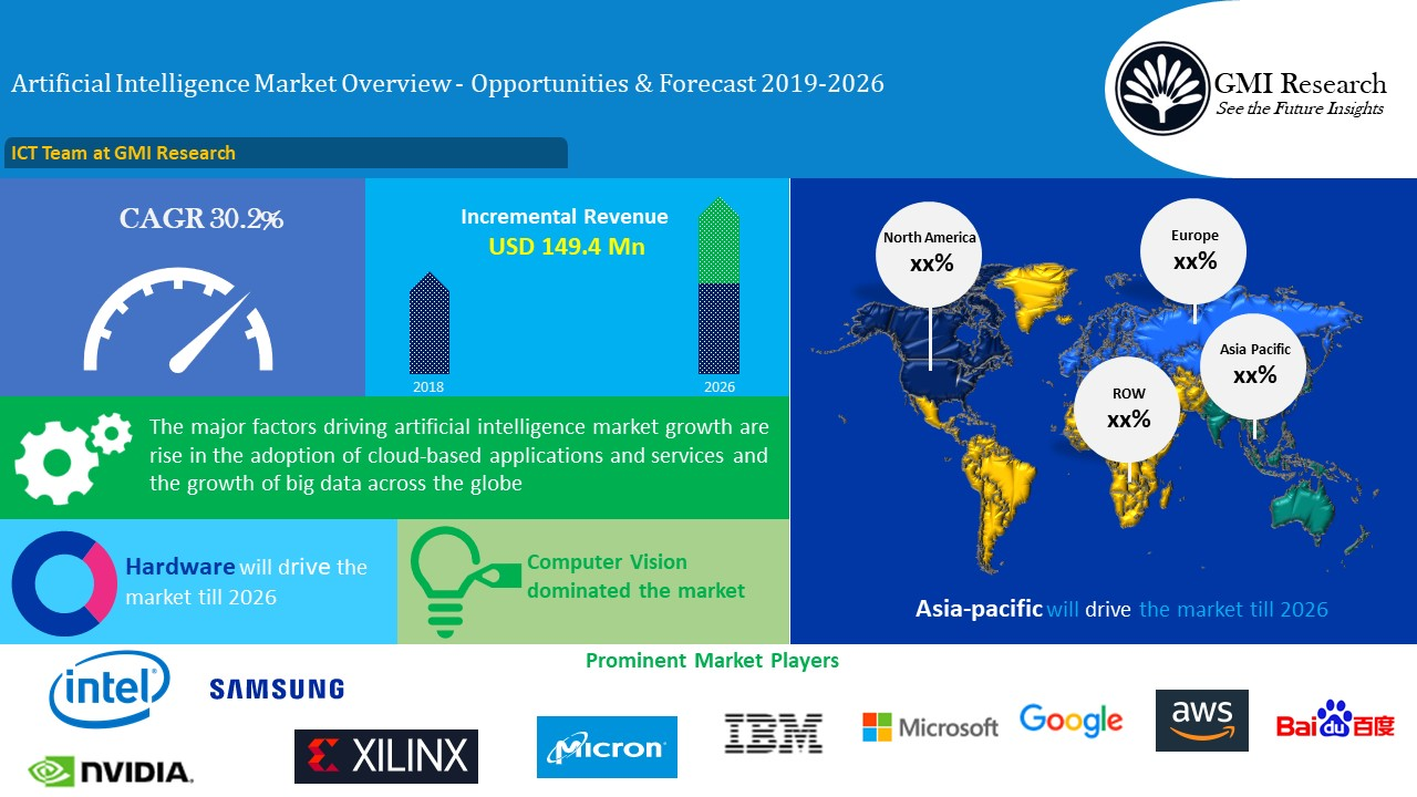 Artificial Intelligence (AI) Market is Projected to Reach USD 169.9 Billion in 2026