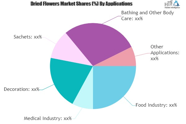 Dried Flowers Market Market to See Huge Growth by 2025 | Winter Flora, Tweefontein Herb Farm
