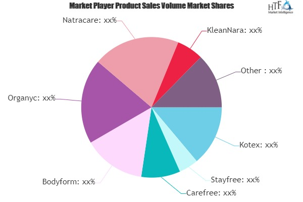 Sanitary Napkins Market to Witness Massive Growth by 2025 | Kotex, Stayfree, Carefree, Bodyform