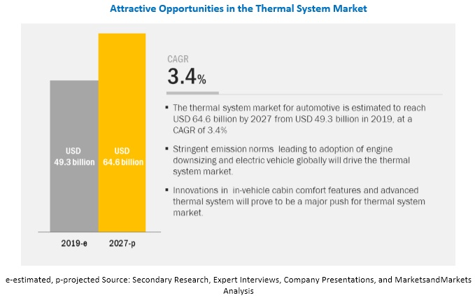 Thermal System Market for Automotive investigated in the latest research